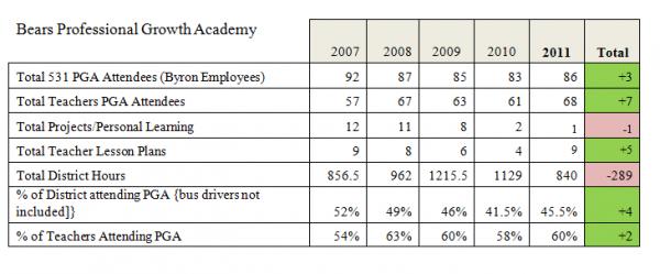Academy Data