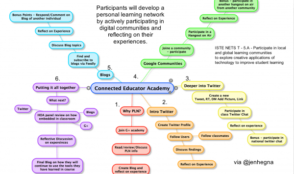 The Connected Educator Academy