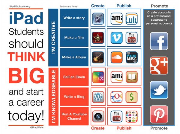 Using iPad apps for real world learning epxperiences