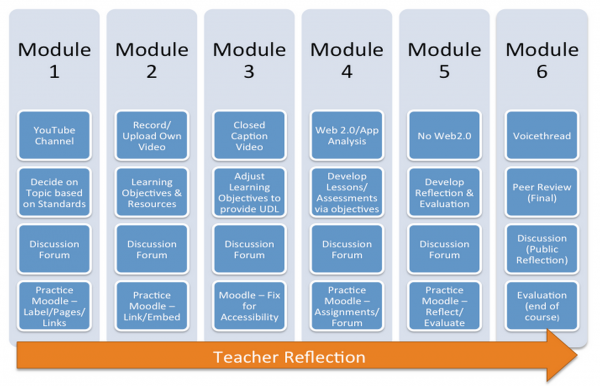 eCertification Framework