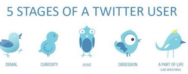 5 Stages of Twitter Use