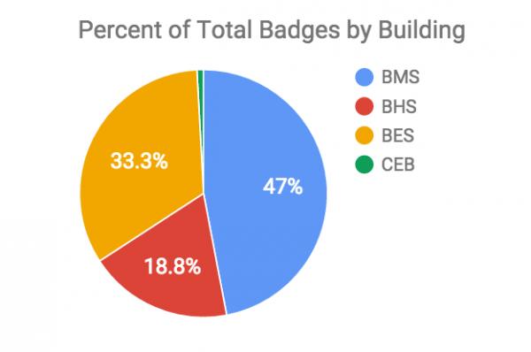 Building Graph