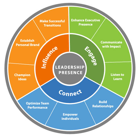 Leadership Presence Wheel