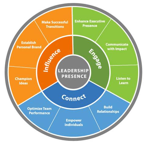 Leadership Presence Wheel