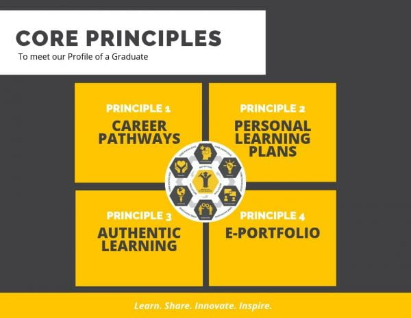 Core Principals to meet our HS Profile of a Graduate